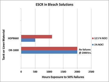 ESCR_in_Bleach_Graph.png