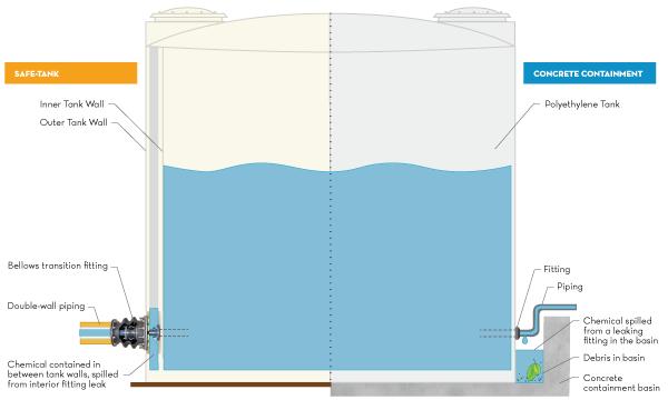 Safe-Tank-Diagram