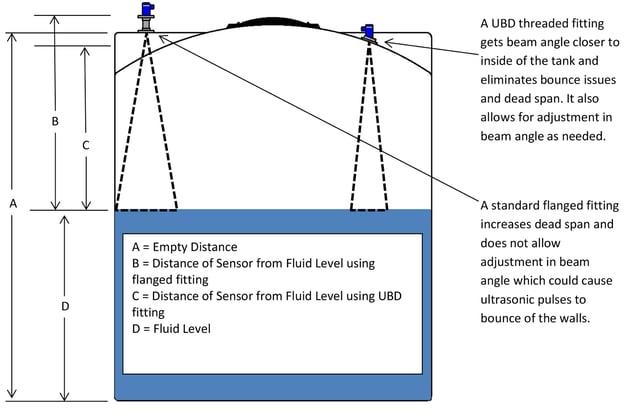 Ultrasonic Level