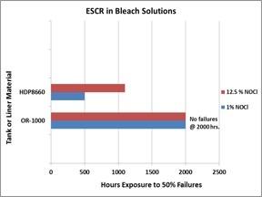 escr_in_bleach.jpg